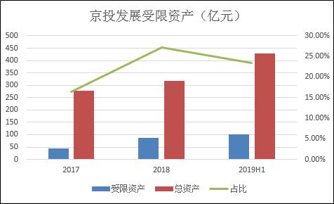 京投发展净利润减少80% 连续两年销售不达预期
