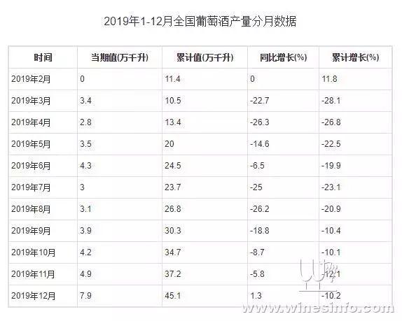 2019年全年中国葡萄酒产量下降10.2%