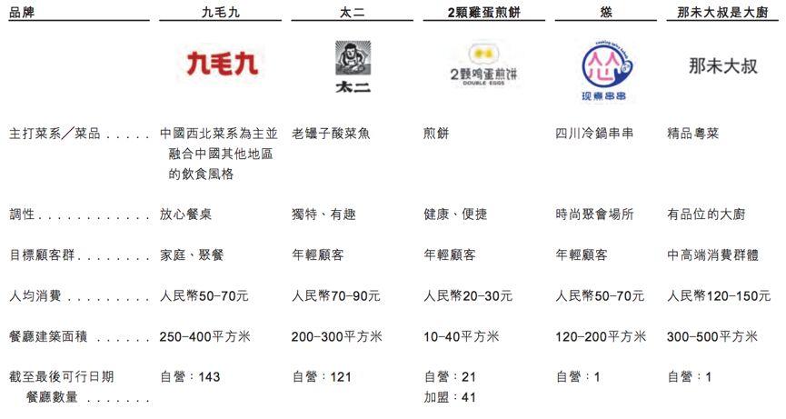 """九毛九集团上市掀""""酸菜鱼盛宴"""" 创始人身家超60亿"""