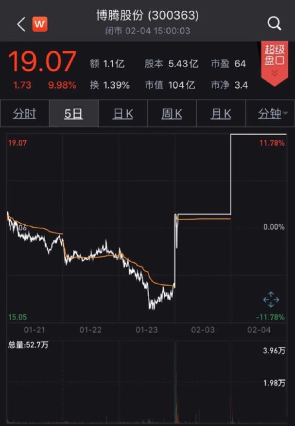 瑞德西韦关联企业大涨 博腾股份连续两日涨停