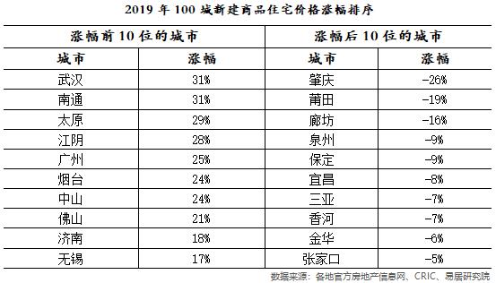 机构:2019年百城住宅库存连续13月攀升 房价创近9年最大涨幅
