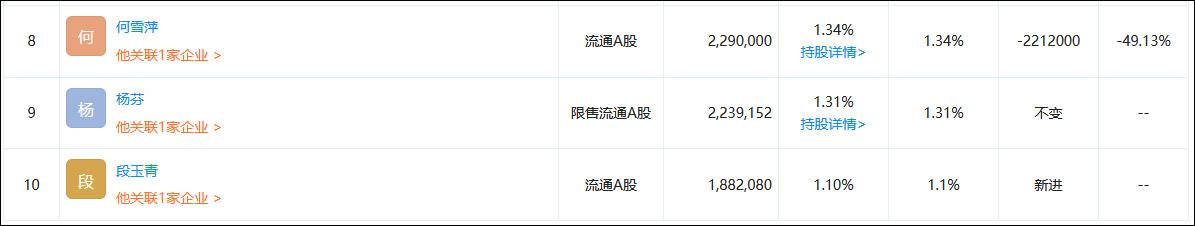 """连续5日涨停,A股远程办公""""头牌""""一发起人本周清仓"""