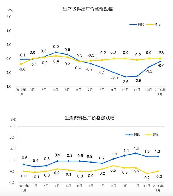 统计局:2020年1月份工业生产者出厂价格同比上涨0.1%