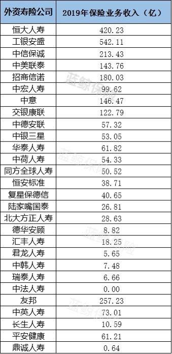外资险企2019成绩单:保费涨三成 财寿险盈利显差距