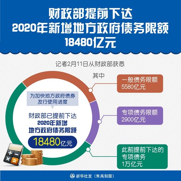 财政部提前下达2020年新增地方债务限额18480亿元