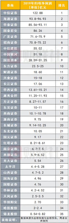 1月业绩变脸,数家头部券商净利下滑超50%!