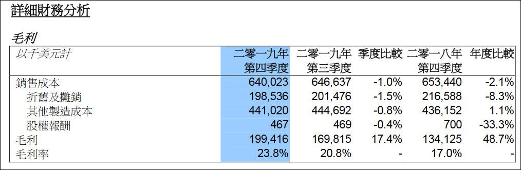 中芯国际14nm工艺首次贡献营收,产能几乎满载