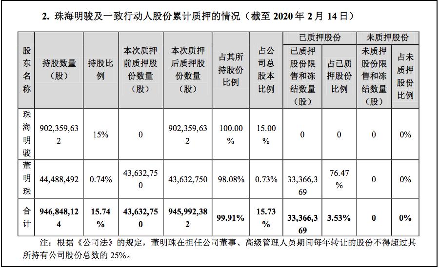 格力新晋最大股东质押100%股份还贷,银行不设平仓线
