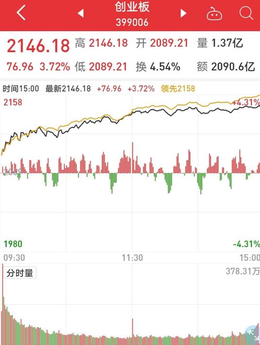 再融资新规点燃A股!创业板指大涨3.7%,创3年新高