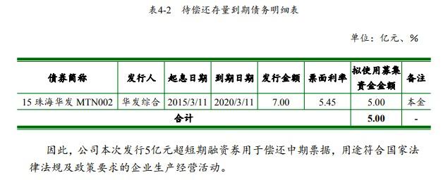 华发集团发行2020年度第四期超短期融资券5亿 用于还债