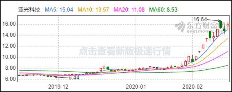 亚光科技股价暴涨120%背后:是否存在内幕交易?