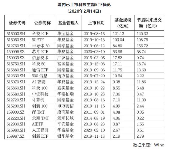 科技类ETF领涨市场:节后份额增长超60亿
