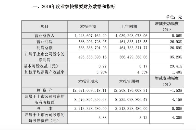 珠江啤酒:2019年净利4.96亿同比增长35%,2020迎来改革年?