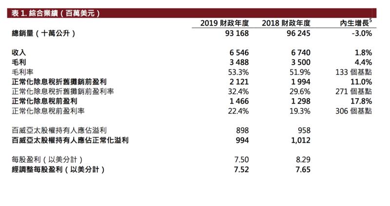 """2019业绩下滑,市值跌掉近一个""""华润啤酒"""",百威亚太如何自救?"""