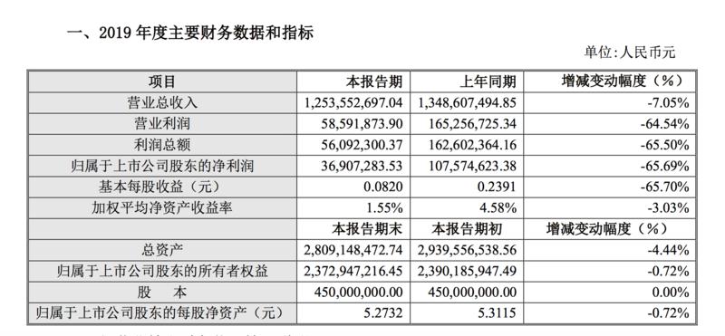 """连续五年业绩遭遇""""滑铁卢"""",青青稞酒2019净利下滑65.69%"""