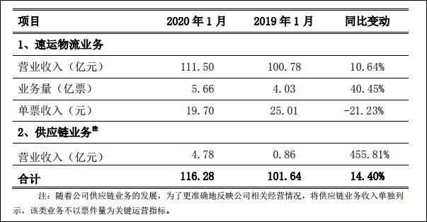 疫情下的快递业:圆通申通韵达业务量大跌 顺丰增长