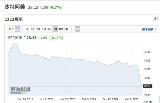 沙特阿美跌停:3个月蒸发5000亿美元 油价还有救吗?