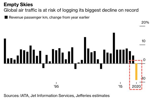 杰富瑞:全球航空运输量料创1978年以来最大降幅