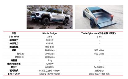 氢能电动车企尼古拉上市在即 特斯拉最大对手来了?