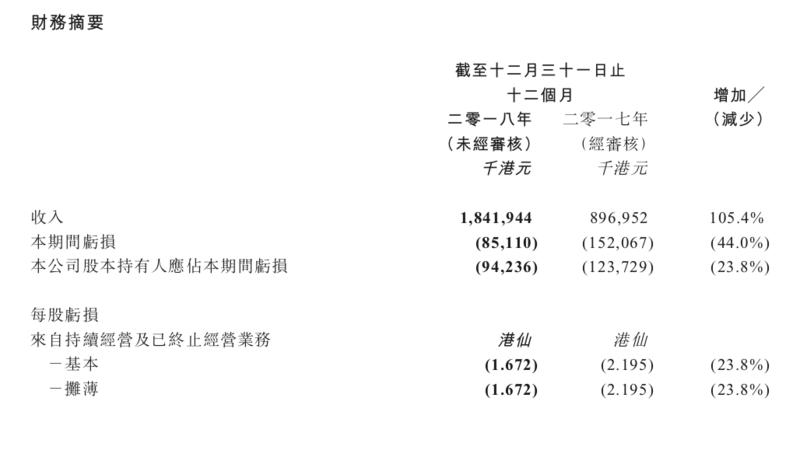 """中国天然气接连业绩亏损、人事""""震荡"""",首席财务官因谋得高薪辞职"""