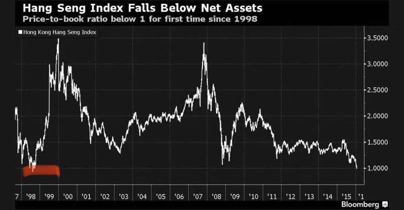 22年来首次!恒指整体跌破净资产 机会还是陷阱?