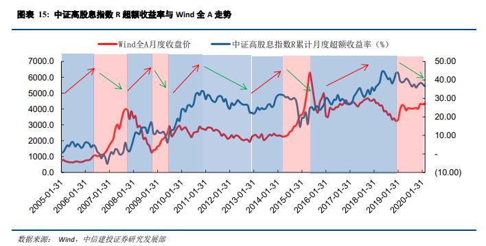 A股动荡下如何投资?机构:关注高股息+逆周期