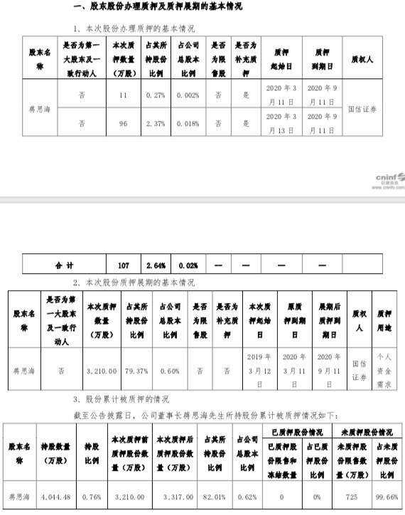 金科董事长蒋思海再质押107万股 其个人已累计质押