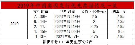 """运用大量非控股权益实现""""狂奔"""" 中国奥园遭""""做空""""为空穴来风?"""