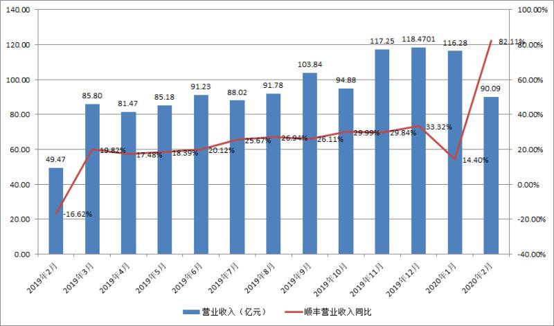 顺丰控股2月业务量同比大增118.89% 营收增长超八成