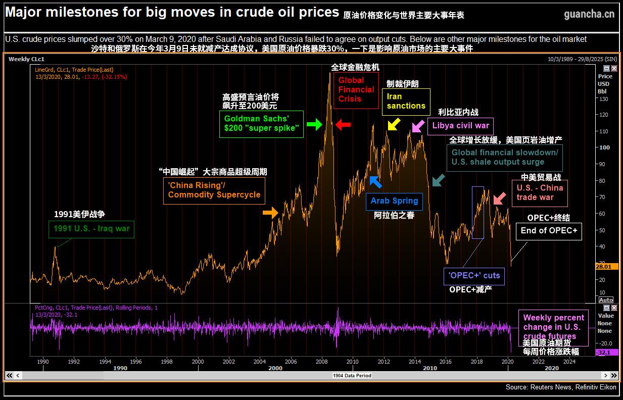 国际油价跌破30美元,大量中国油轮直扑中东?