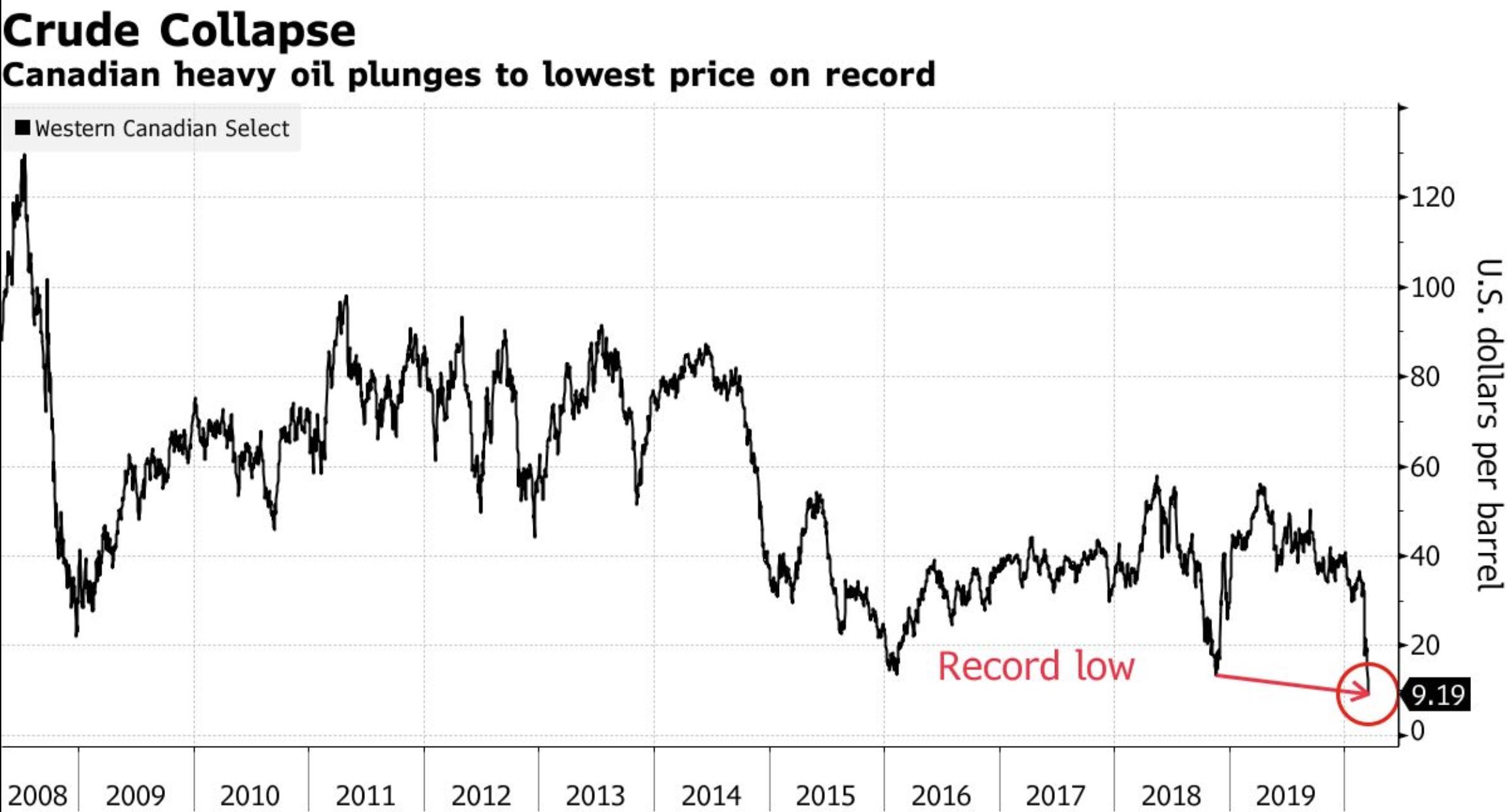 沙俄价格战致油价屡创新低 加拿大成第一个受害者
