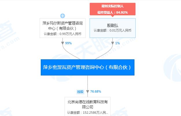 """尚德机构""""沦丧"""":乱招生退费难成顽疾 曾遭央视曝光"""