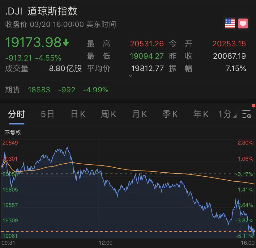 道指再跌逾900点,美股创08年以来最差一周