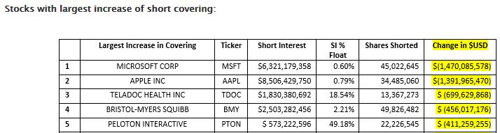 美股空头一个月获利3436亿美元 两只股被疯狂回补