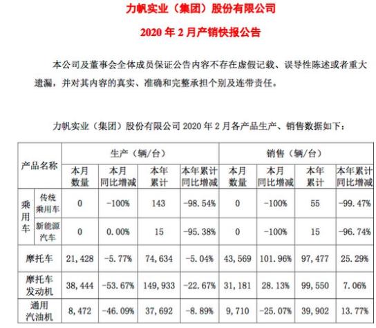"""重庆首富遭遇滑铁卢,力帆股份债务违约""""汽车梦""""破碎"""
