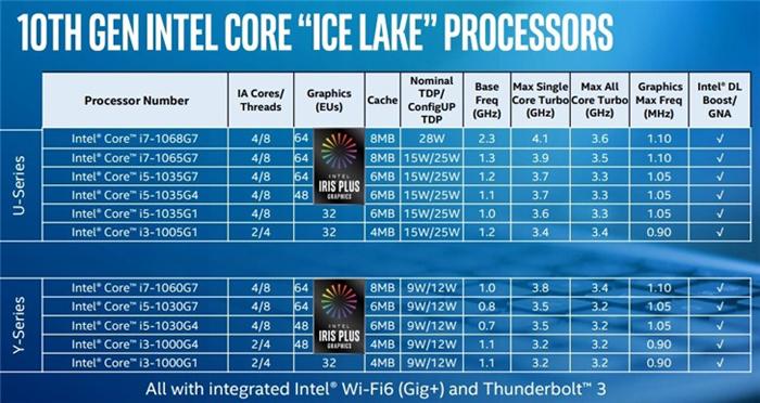 英特尔28W i7-1068G7有望开放供应 对抗AMD 7nm锐龙