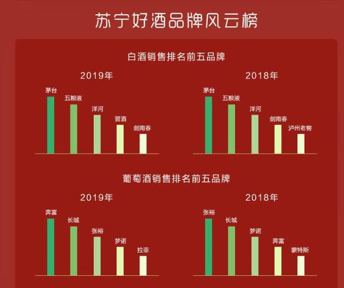 苏宁2019酒水消费报告:茅五洋稳坐白酒销售前三