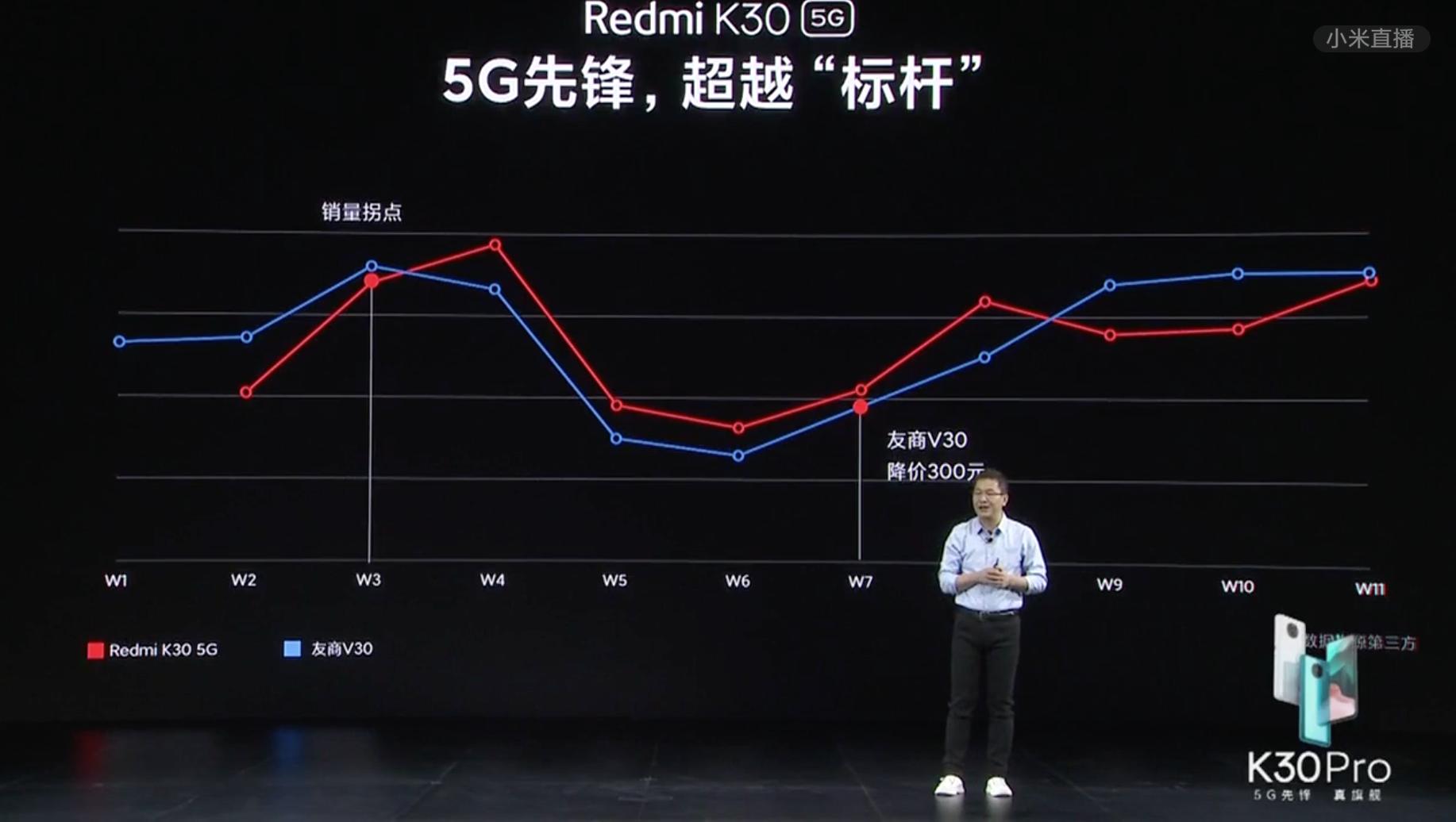 Redmi K30 Pro发布 卢伟冰誓言今年全面超越荣耀