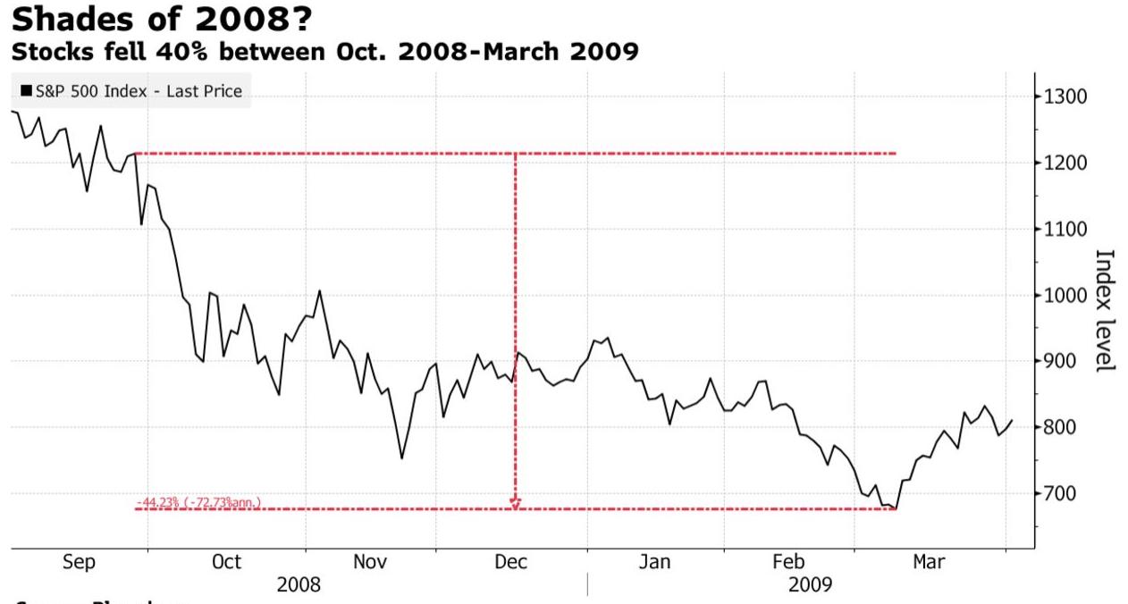 以史为鉴:08年刺激计划祭出后美股跌40%才反弹