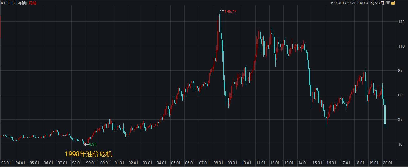 巴克莱:国际油价可能会跌到10-15美元/桶