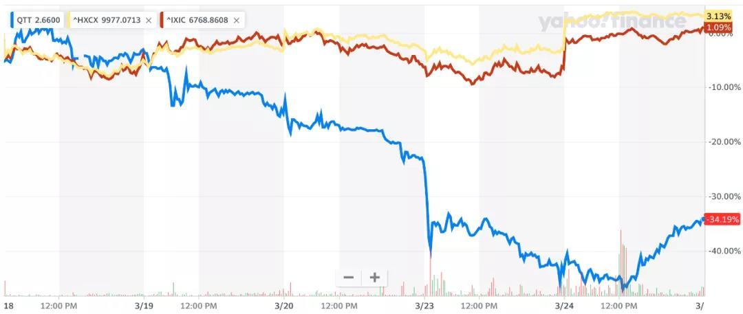 趣头条还能烧多久?去年亏27亿 财报发布股价跌34%