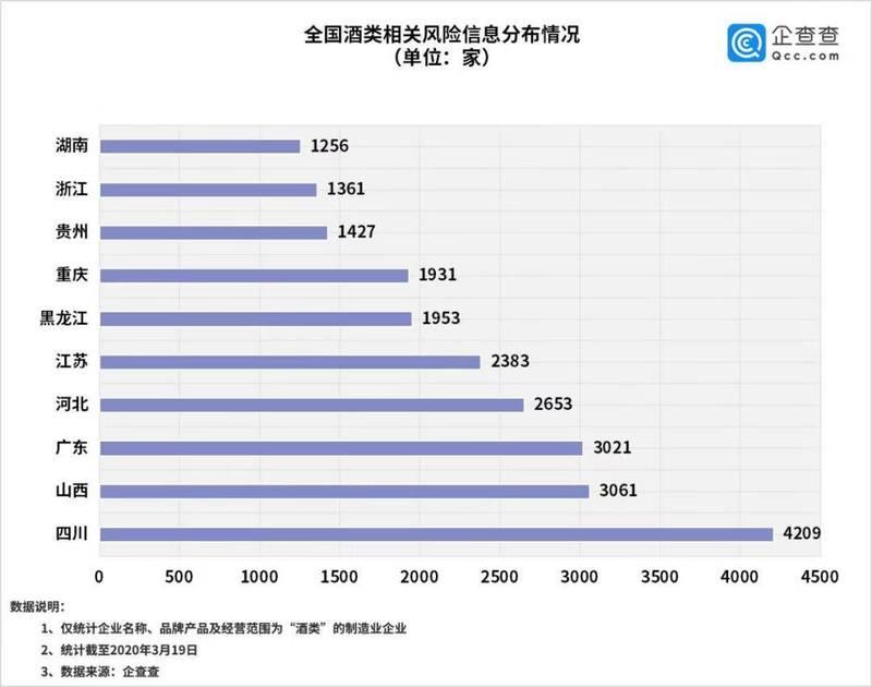 企查查:去年酒类相关企业注销4万家,今年何去何从?
