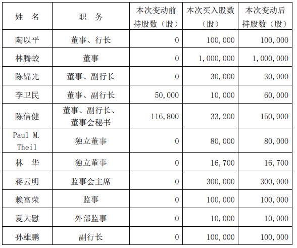 招商银行、兴业银行董高监近4000万增持自家股票