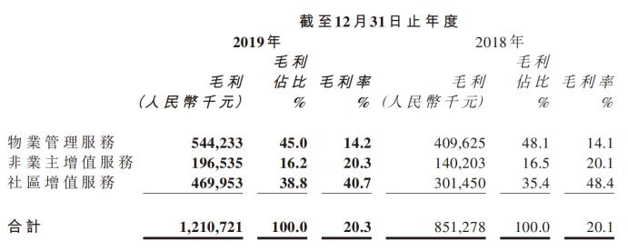 毛利率偏低!保利物业2019年净利率8.4% 不足碧桂园服务的一半