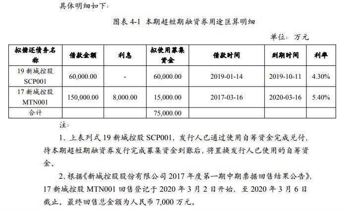 新城控股借新还旧拟发7.5亿超短期债 风险:存货余额超2300亿已现计提跌价