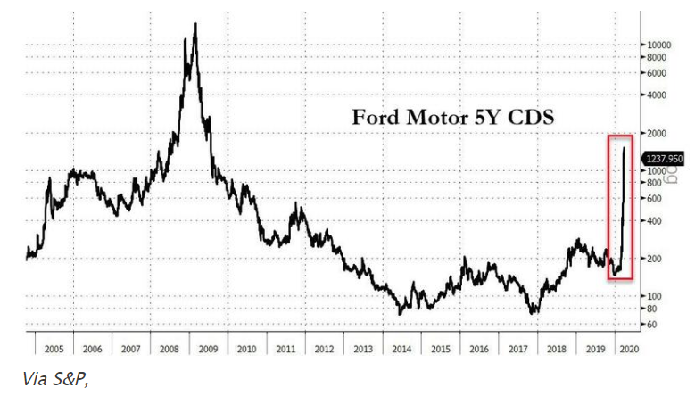 """汽车市场哀鸿遍野 标普下调福特汽车评级至""""垃圾级"""""""
