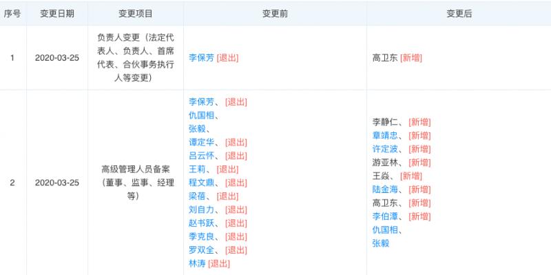 贵州茅台法人变更为高卫东,李保芳等10人退出高管之列