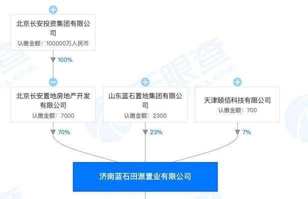 北京长安投资集团济南子公司因未按规划建设项目被处76万罚款