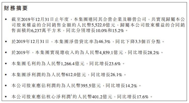 碧桂园年报:2019年实现股东权益5522亿同比上年增10% 一年裁员近3万人