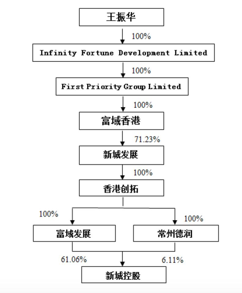 新城控股:去年期末融资总额740.76亿 一年内到期有息负债306.02亿 实控人仍为王振华